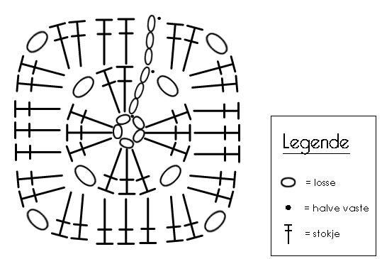 schema vierkantje