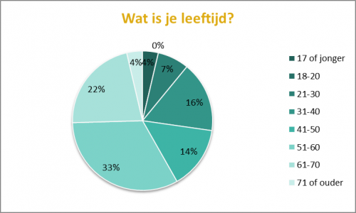 Enquête 2014 - resultaten_6019_image002
