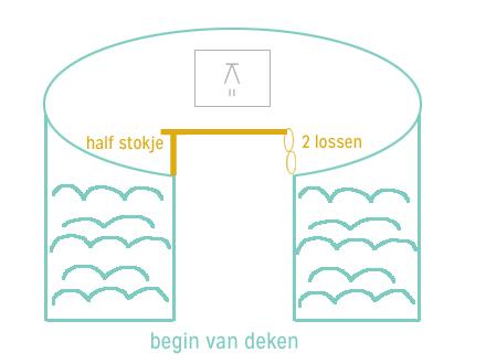 Gratis Haakpatroon Zeemeermindeken Charamicom